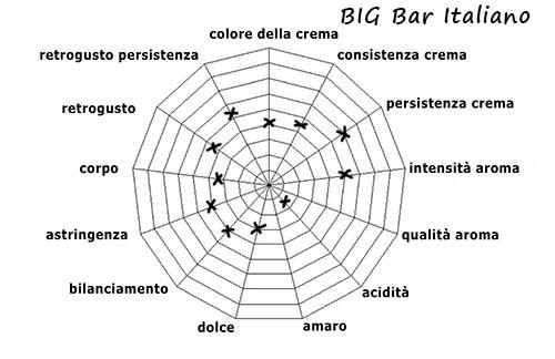 Eigenschaften der Kaffeemischung